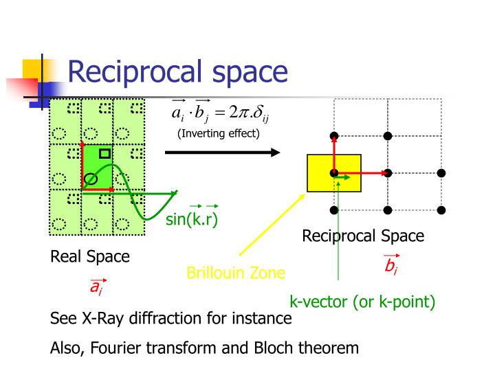 Reciprocal space
