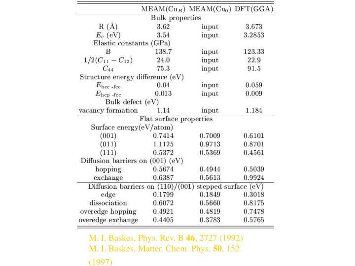M. I. Baskes, Phys. Rev. B