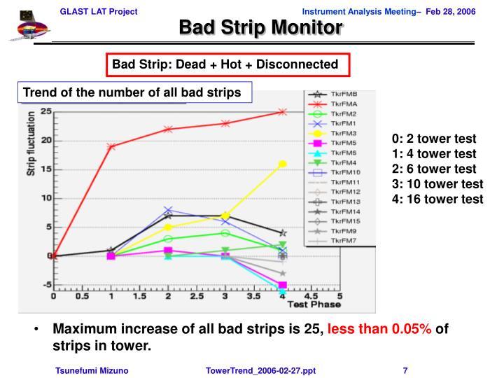 Bad Strip Monitor