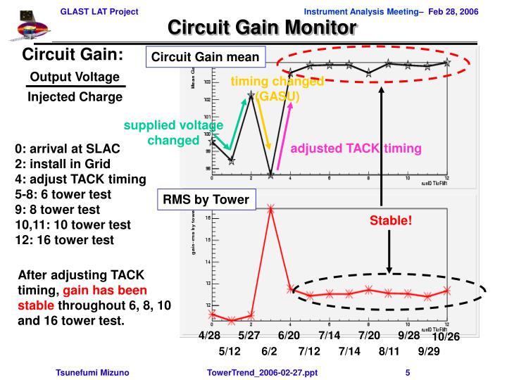 Circuit Gain: