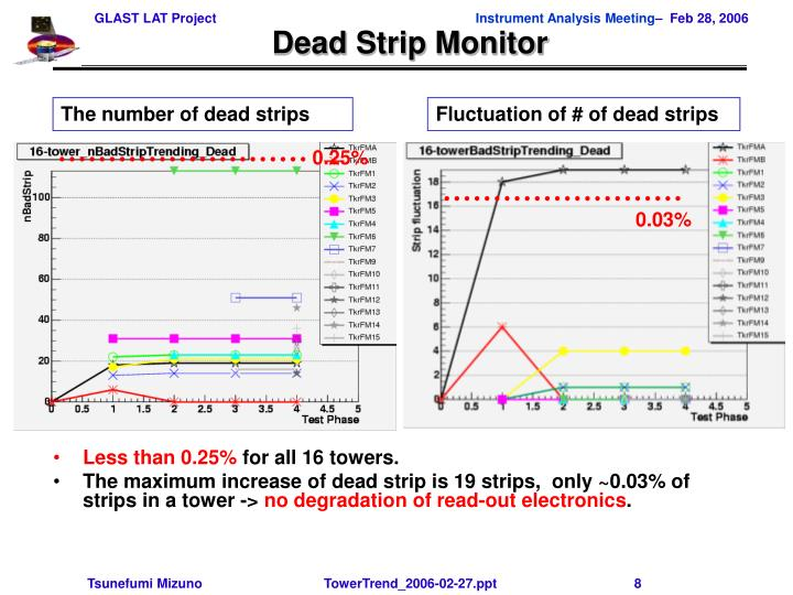 Dead Strip Monitor