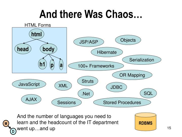 And there Was Chaos…