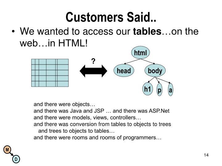 Customers Said..