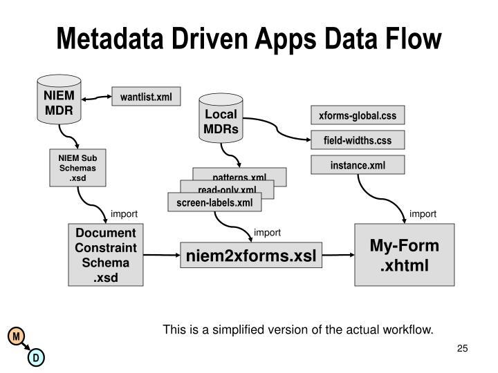 Metadata Driven Apps Data Flow
