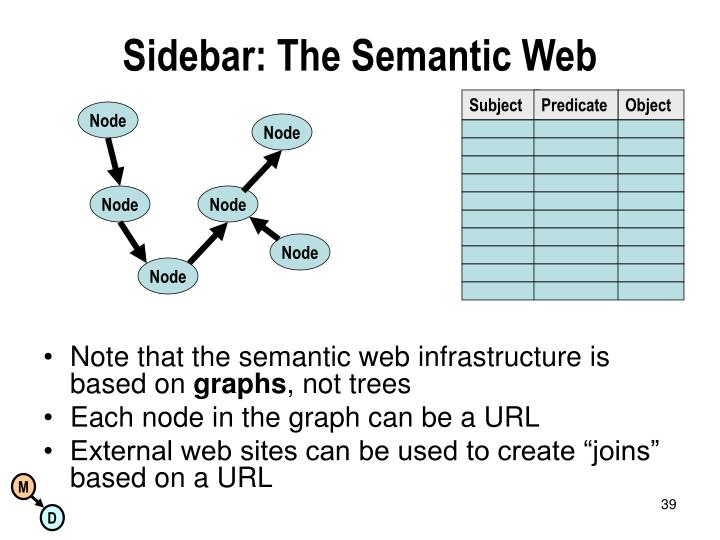 Sidebar: The Semantic Web