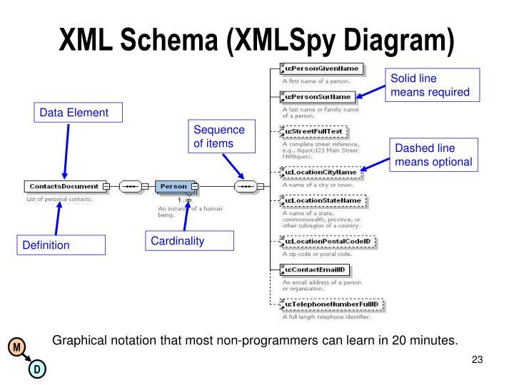 XML Schema (XMLSpy Diagram)