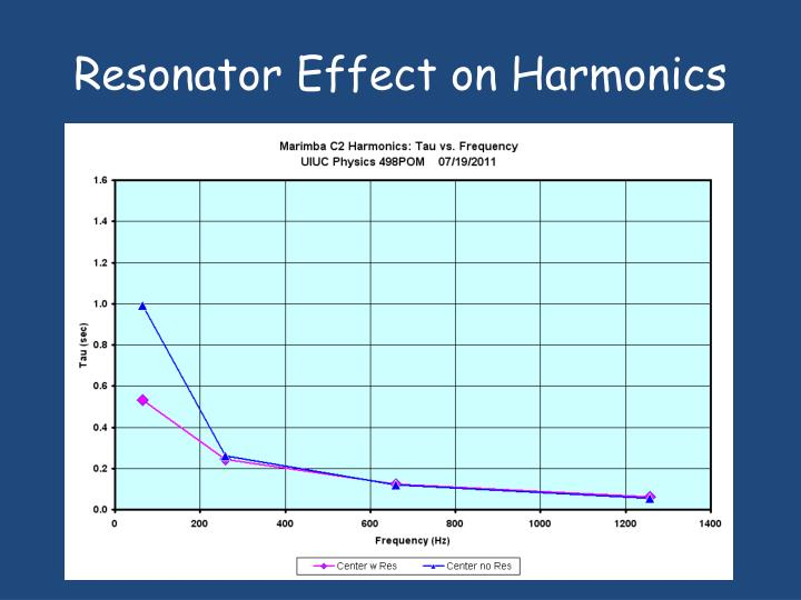 Resonator Effect on Harmonics