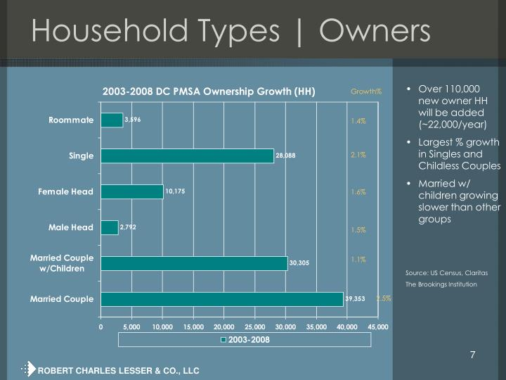Household Types | Owners