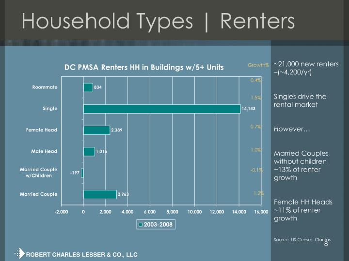 Household Types | Renters