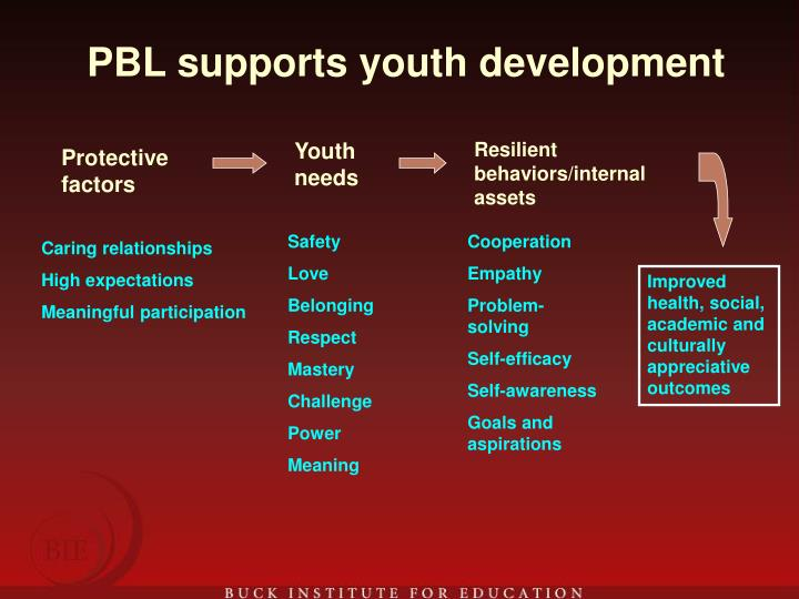 PBL supports youth development