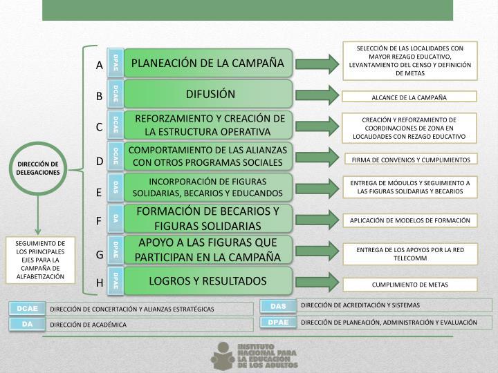 PLANEACIÓN DE LA CAMPAÑA