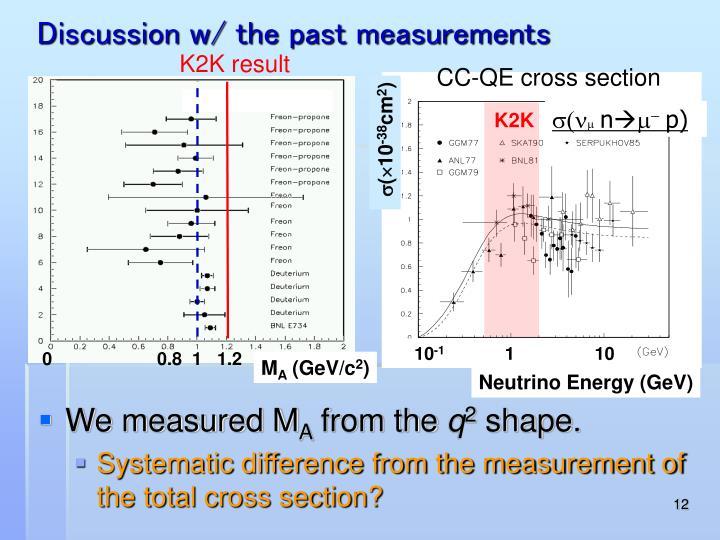 Discussion w/ the past measurements