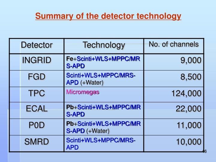 Summary of the detector technology