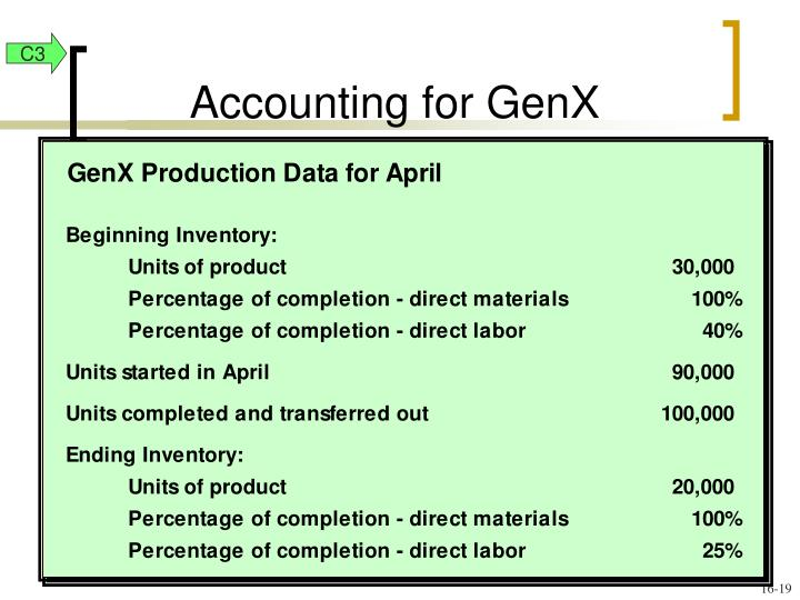 Accounting for GenX
