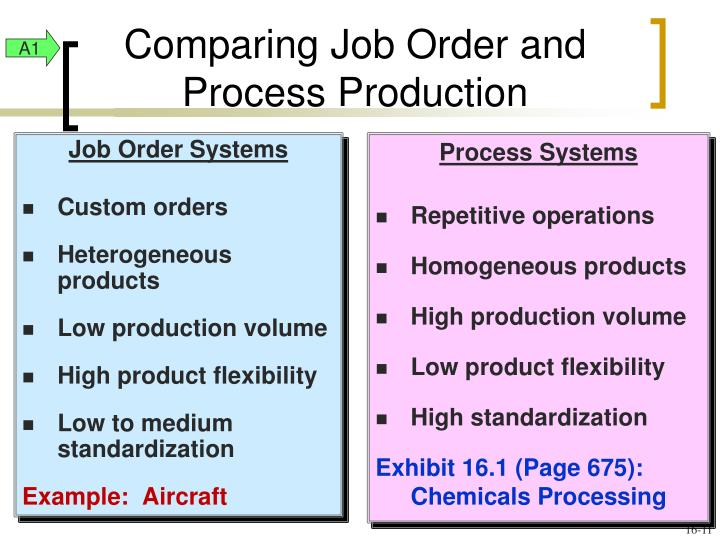 Job Order Systems