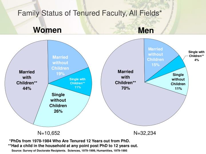 Family Status of Tenured Faculty, All Fields*
