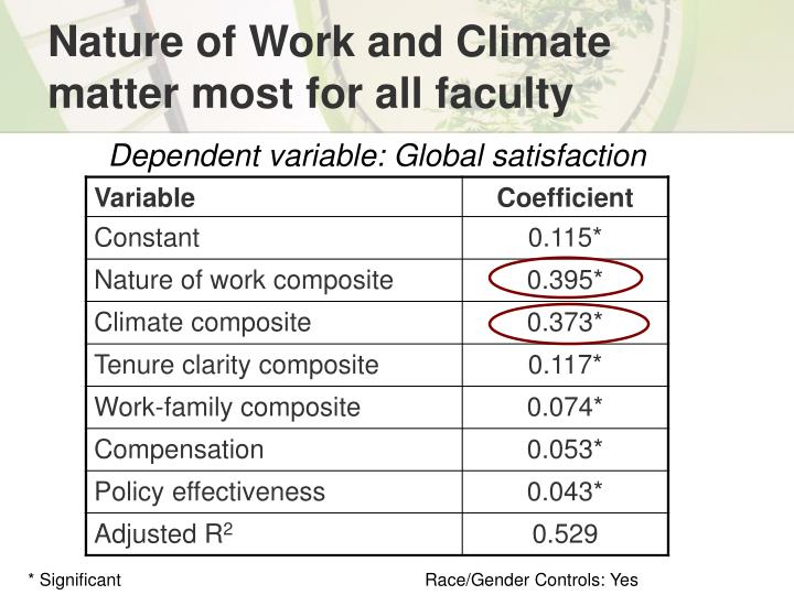Nature of Work and Climate matter most for all faculty