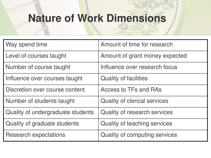Nature of Work Dimensions