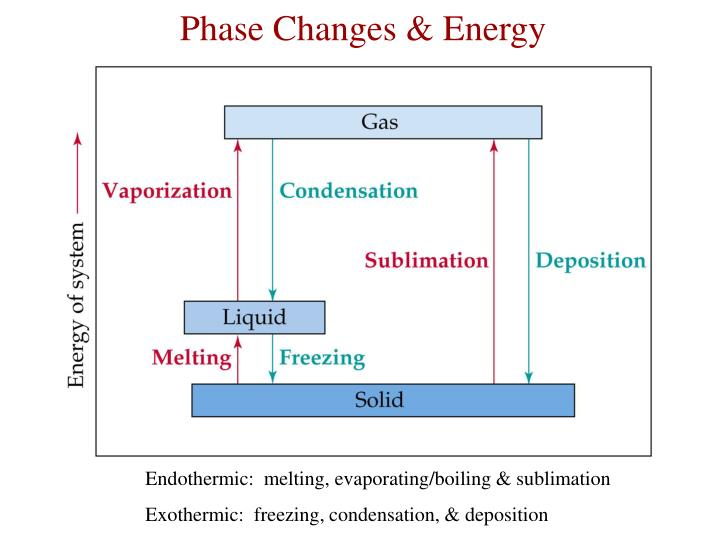 Phase Changes & Energy