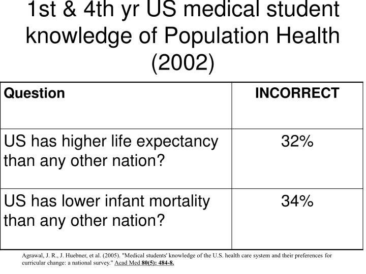 1st & 4th yr US medical student knowledge of Population Health (2002)