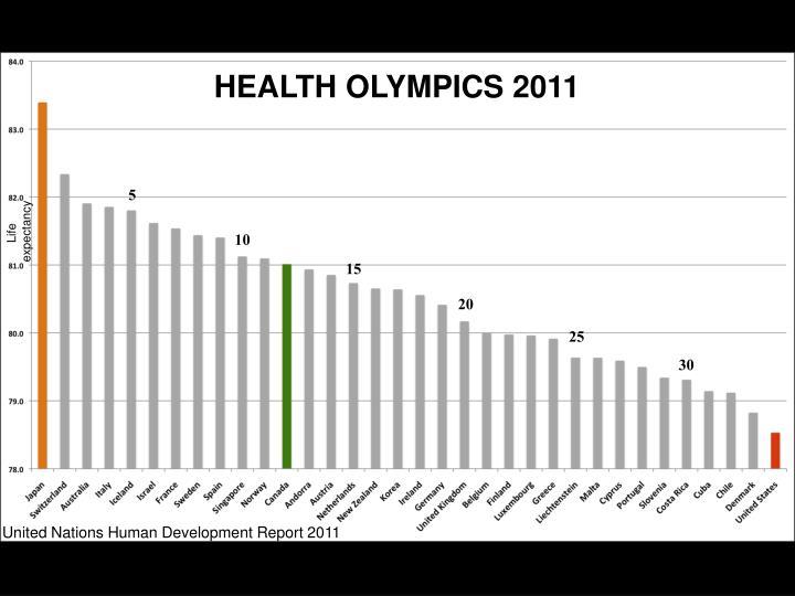 HEALTH OLYMPICS 2011