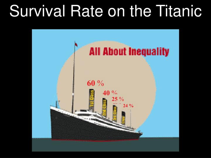 Survival Rate on the Titanic
