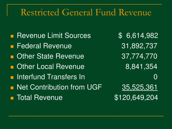 Restricted General Fund Revenue