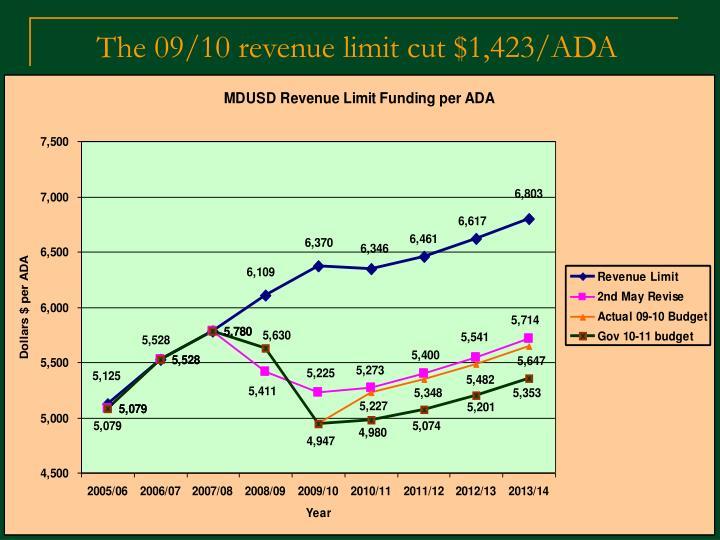 The 09/10 revenue limit cut $1,423/ADA