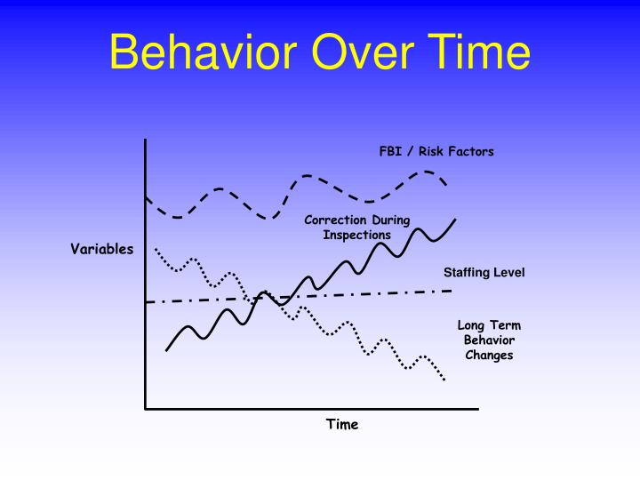 FBI / Risk Factors