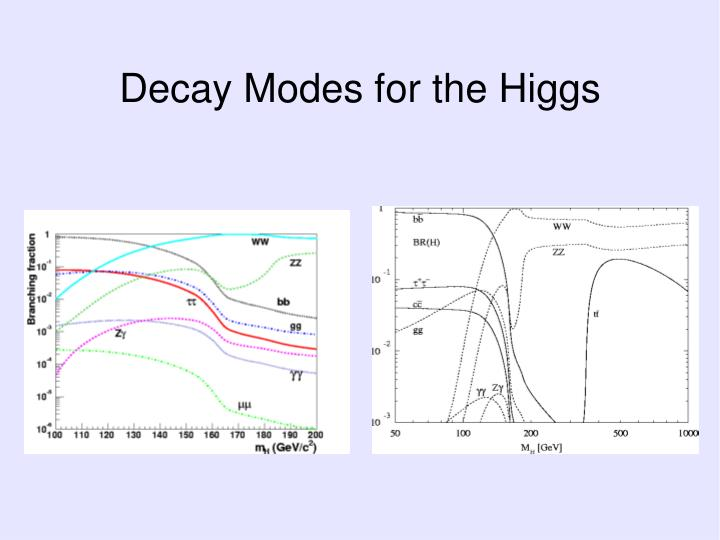 Decay Modes for the Higgs