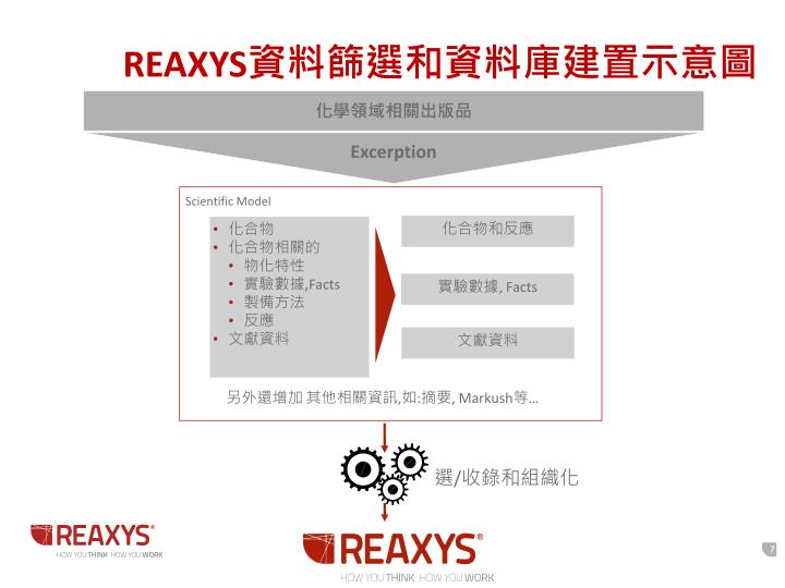 REAXYS