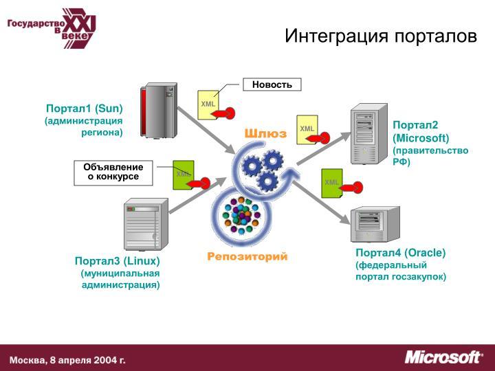 Интеграция порталов