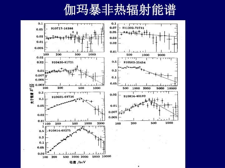 伽玛暴非热辐射能谱