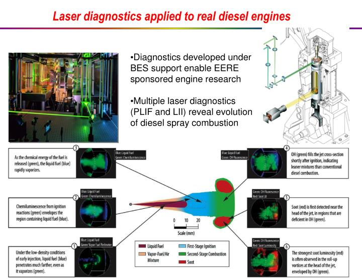 Laser diagnostics applied to real diesel engines