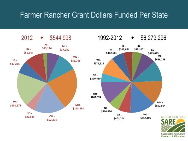 Farmer Rancher Grant Dollars Funded Per State