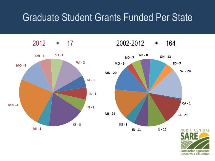 Graduate Student Grants Funded Per State
