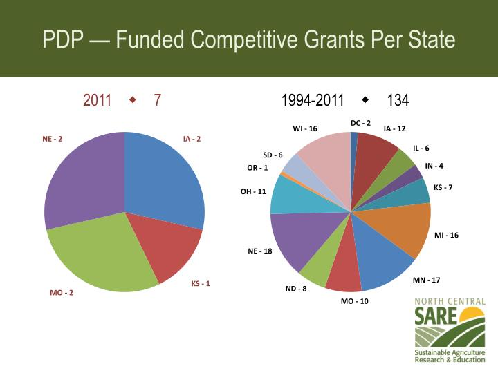 PDP — Funded Competitive Grants Per State