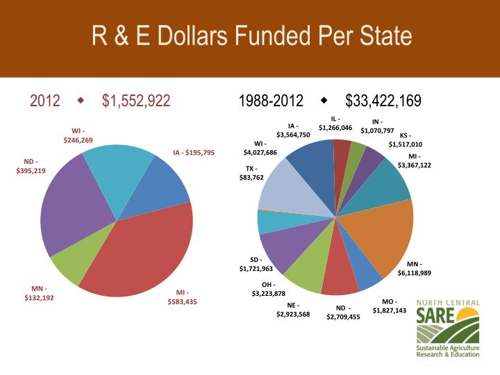 R & E Dollars Funded Per State