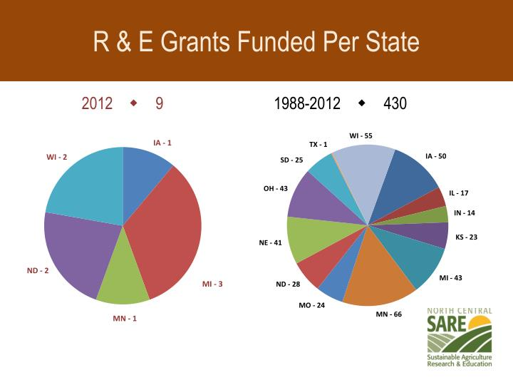 R & E Grants Funded Per State