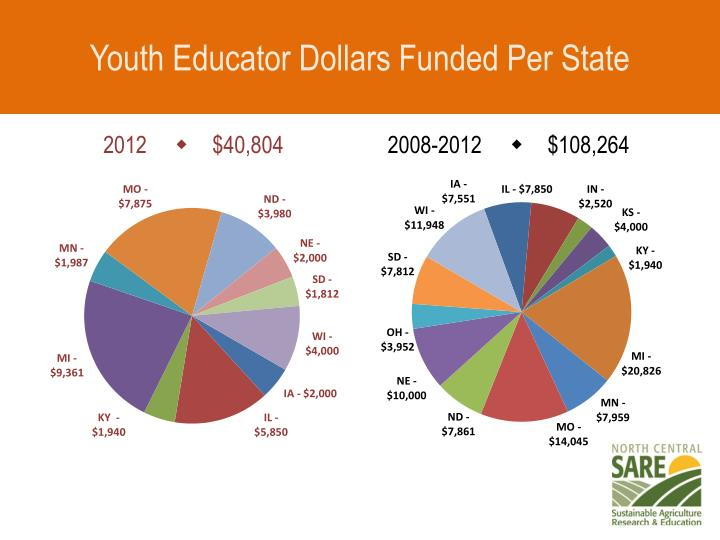 Youth Educator Dollars Funded Per State