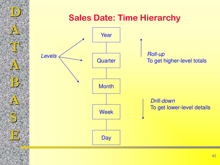 Sales Date: Time Hierarchy