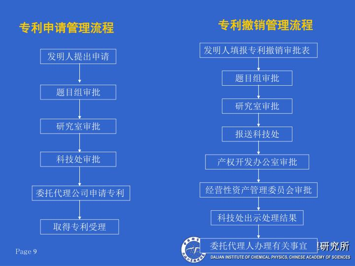 专利撤销管理流程