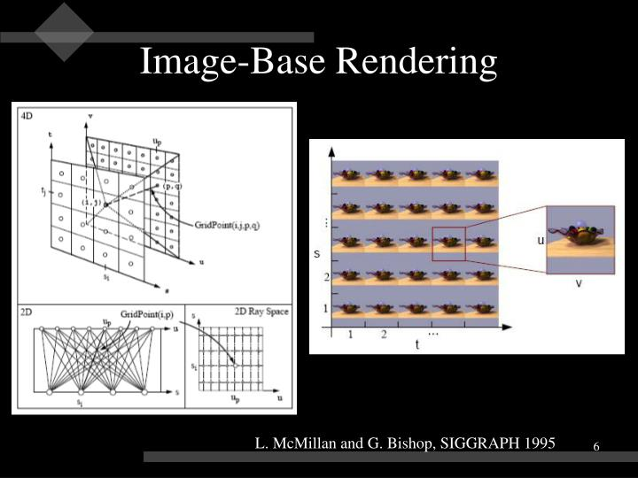Image-Base Rendering