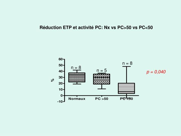 Réduction ETP et activité PC: Nx vs PC>50 vs PC<50