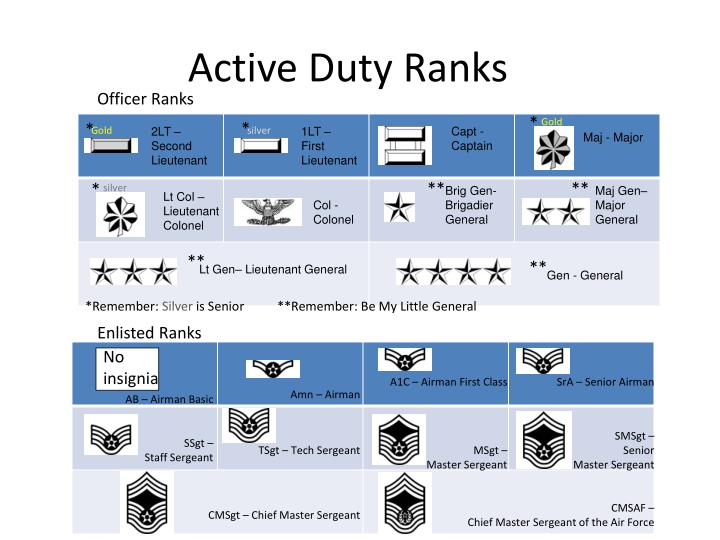 Active Duty Ranks