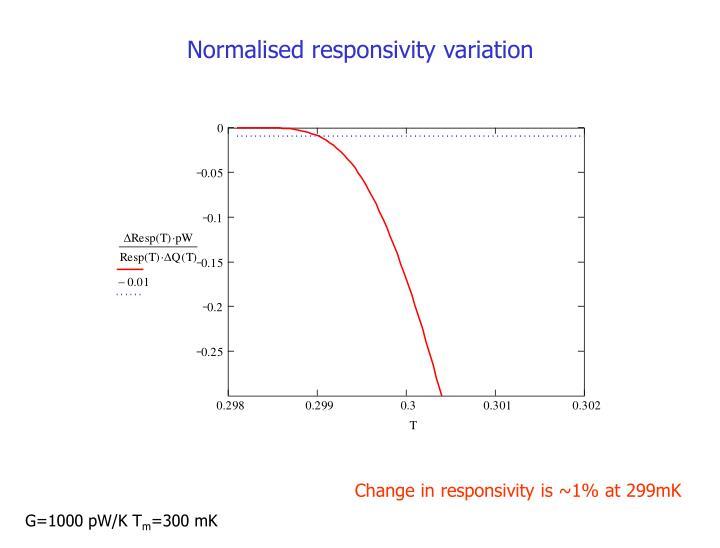 Normalised responsivity variation