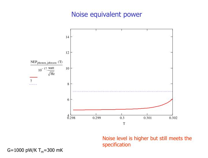 Noise equivalent power