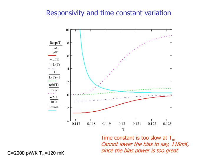 Responsivity and time constant variation