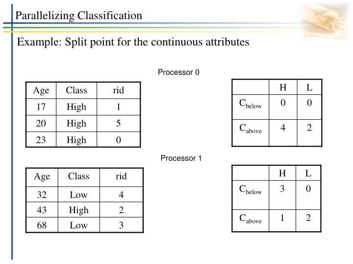 Parallelizing Classification