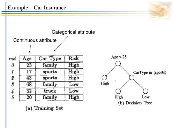 Example – Car Insurance